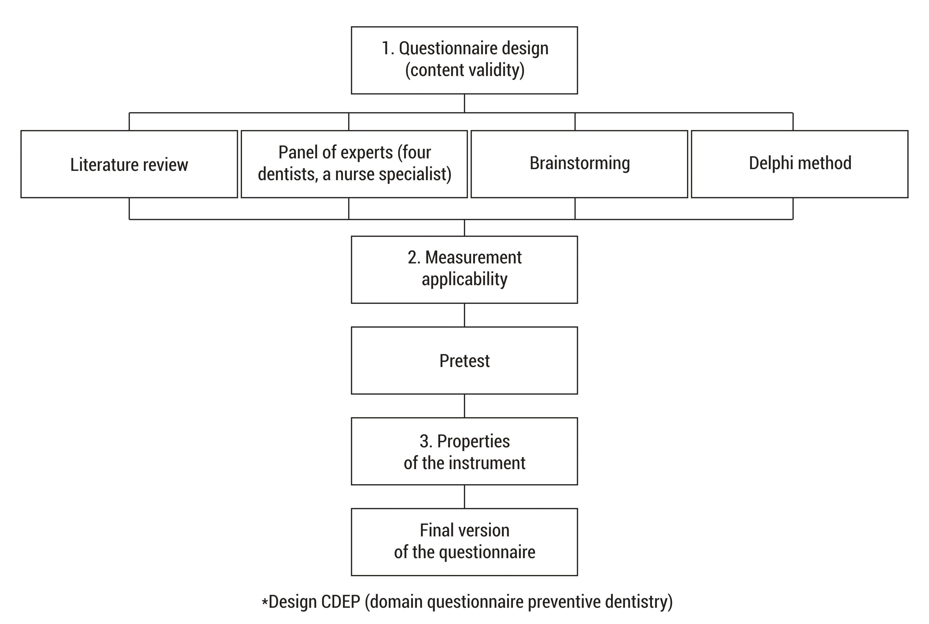 Jimenez baez diagrama de flujo de la validacin del cuestionario ccuart Image collections