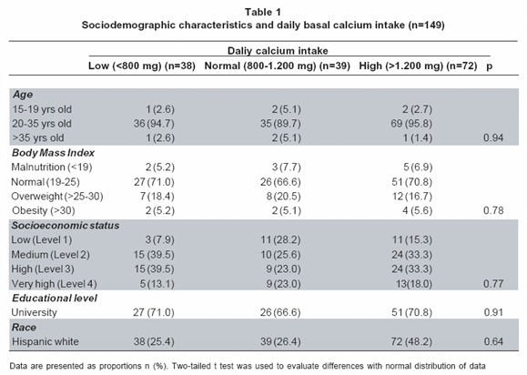 Association Between Calcium Intake Parathormone Levels And Blood